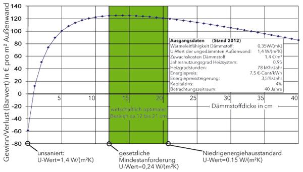 Grafik zur Rendite einer Wärmedämmung