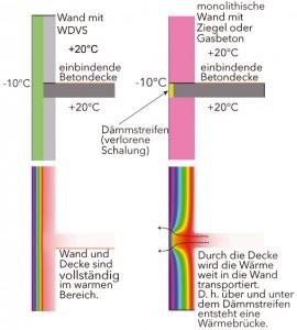 Wärmebrücken mit und ohne WDVS