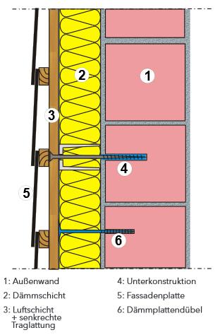 d mmstoffe auch in einem wdvs muss es nicht immer polystyrol sein w rmed mmverbundsystem. Black Bedroom Furniture Sets. Home Design Ideas