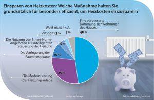 Primagas-Infografik: Umfrage Einsparen von Heizkosten.