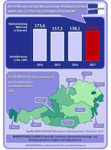 WDVS-Marktentwicklung in Österreich